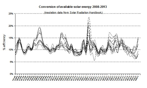 graph comparing seasonal conversion efficiency of systems